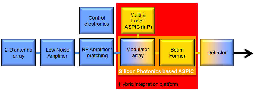General system design of the photonic smart antenna demonstrator system